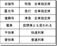台湾鉄道種類